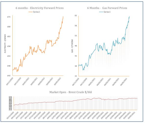 energy price graph - 14-05-2021