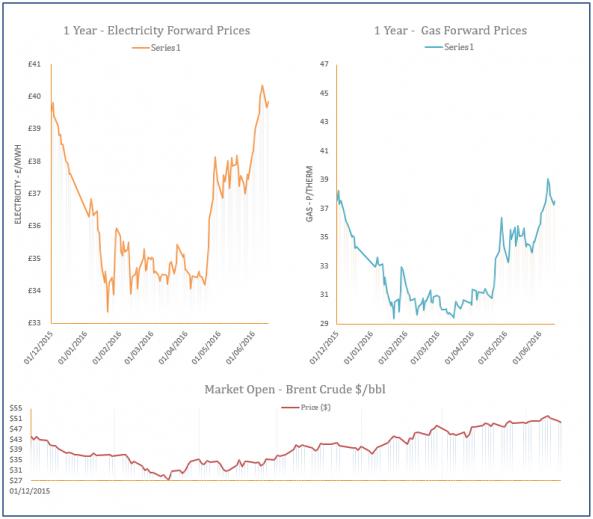 energy price graph - 14-06-2016