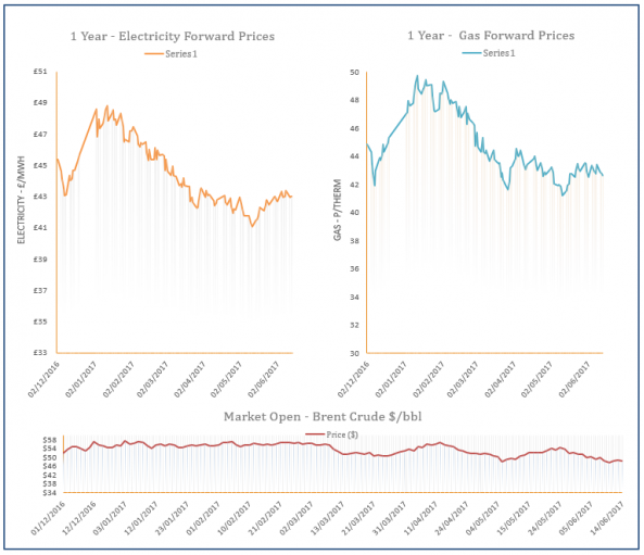 energy price graph - 14-06-2017