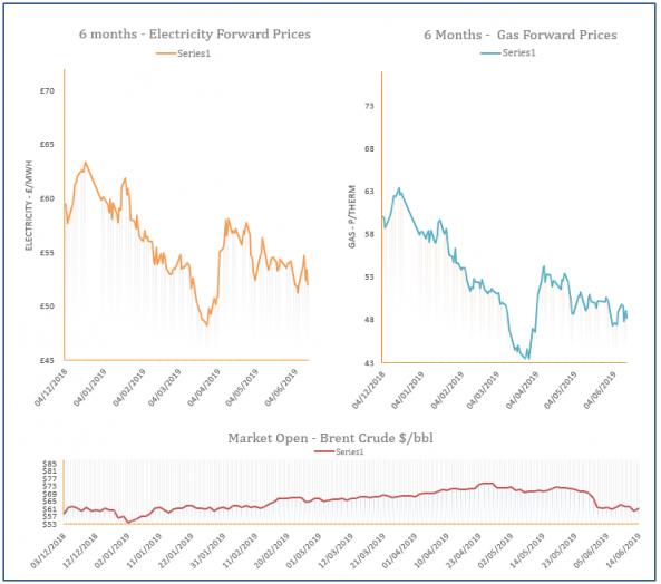 energy price graph - 14-06-2019