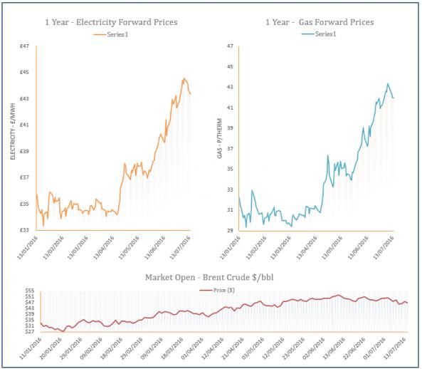 energy price graph - 14-07-2016