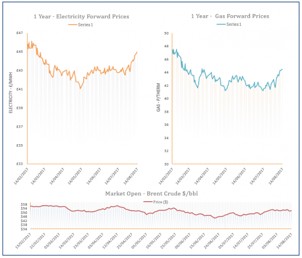 energy price graph - 14-08-2017