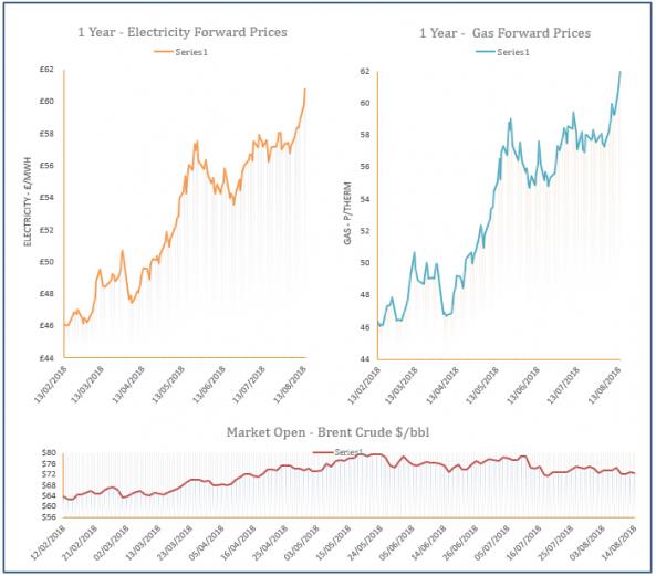 energy price graph - 14-08-2018