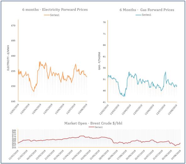 energy price graph - 14-08-2019