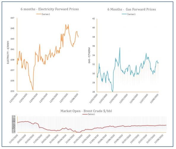 energy price graph - 14-08-2020