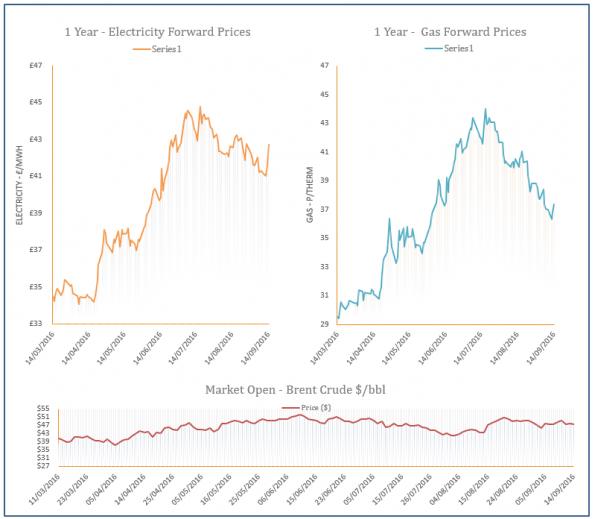 energy price graph - 14-09-2016