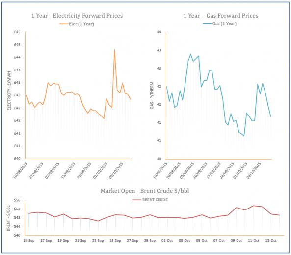 energy price graph - 14-10-2015