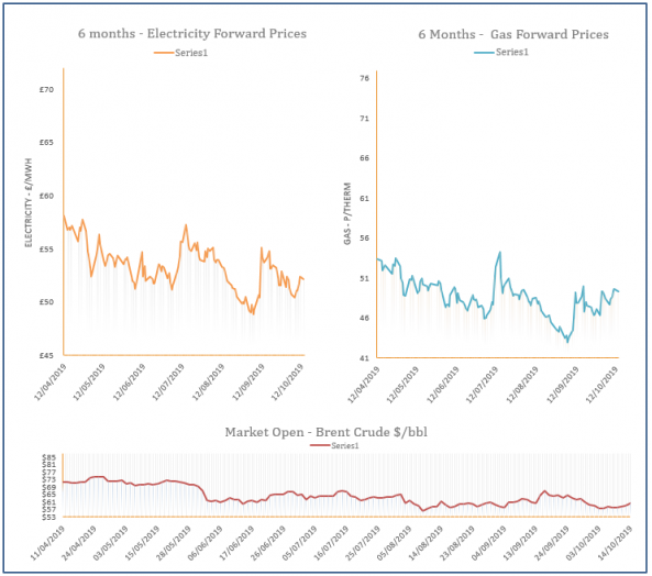 energy price graph -14-10-2019