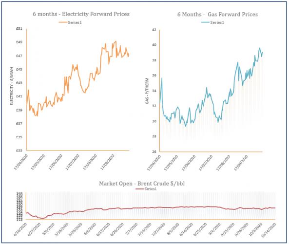 energy price graph - 14-10-2020