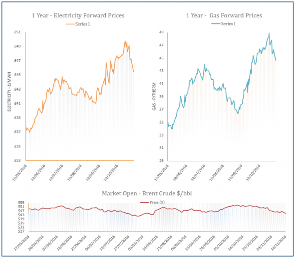 energy price graph - 14-11-2016