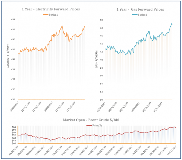 energy price graph - 14-11-2017