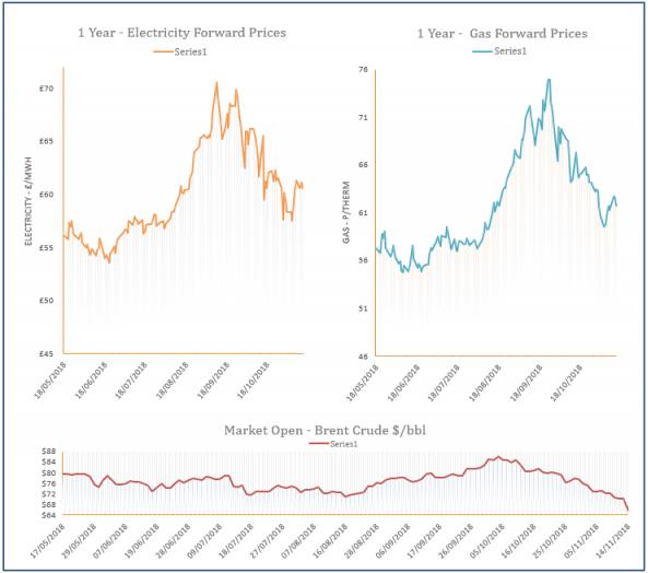energy price graph - 14-11-2018
