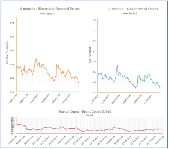 energy price graph - 14-11-2019