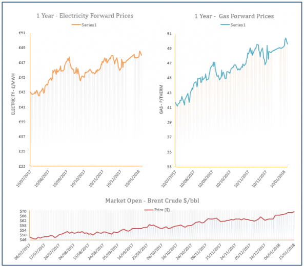 energy price graph - 15-01-2018