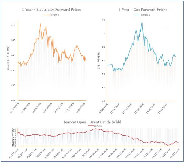 energy price graph - 15-01-2019