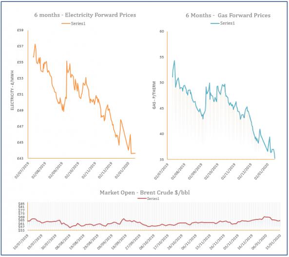 energy price graph - 15-01-2020