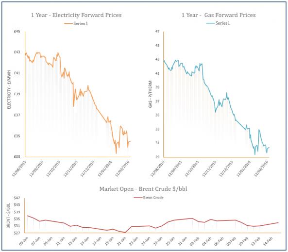 energy price graph - 15-02-2016