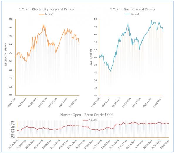 energy price graph - 15-02-2017
