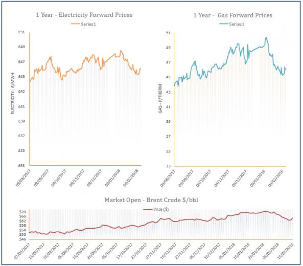 energy price graph - 15-02-2018