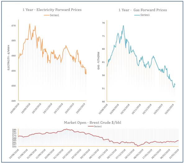 energy price graph - 15-02-2019
