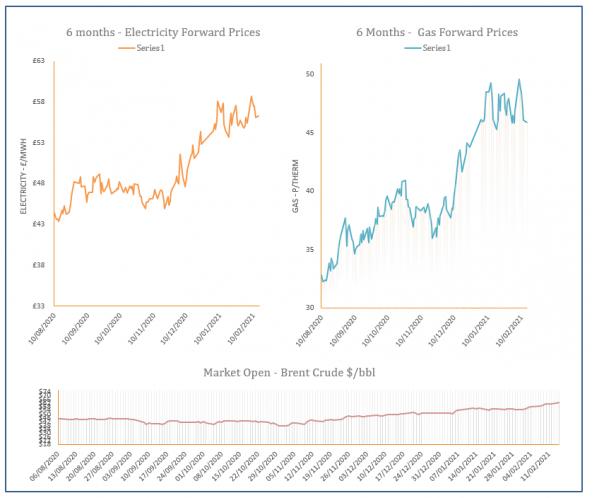 energy price graph - 15-02-2021