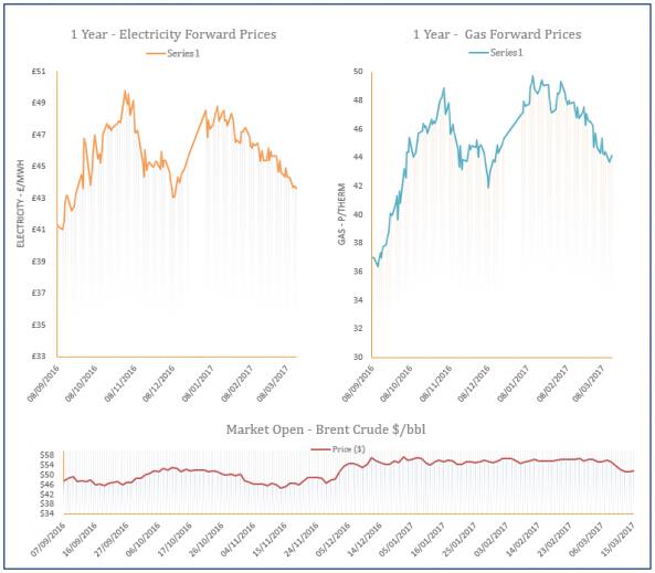 energy price graph - 15-03-2017