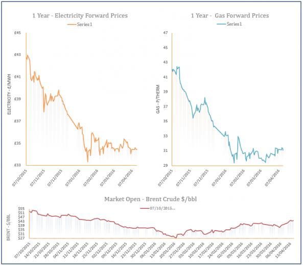 energy price graph - 15-04-2016