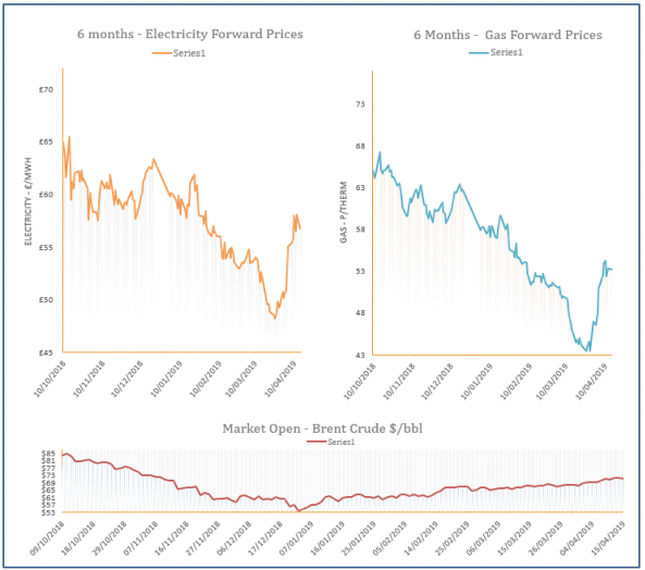 energy price graph - 15-04-2019