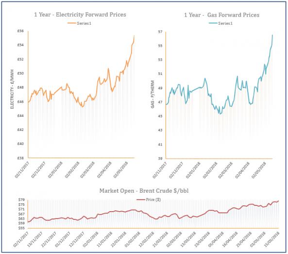 energy price graph - 15-05-2018