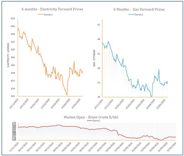 energy price graph - 15-05-2020