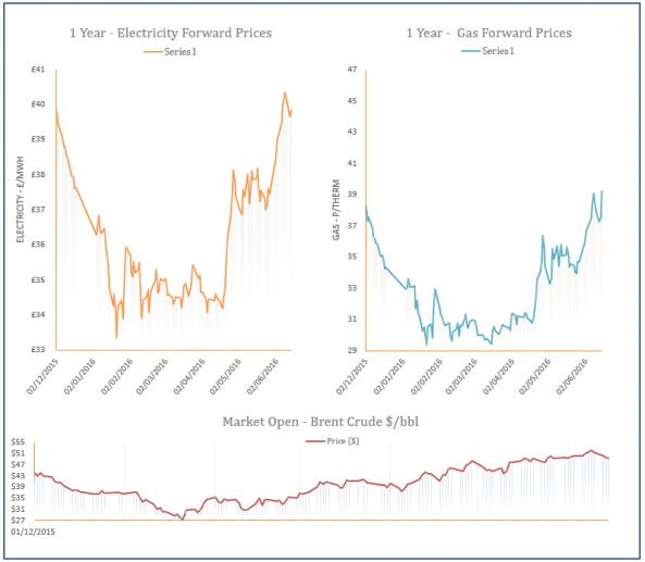 energy price graph - 15-06-2016