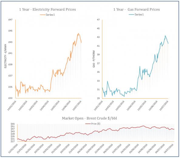 energy price graph - 15-07-2016