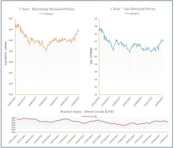 energy price graph - 15-08-2017