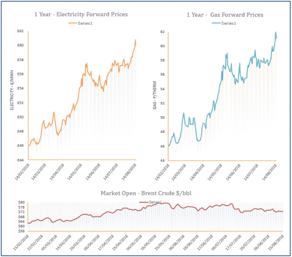 energy price graph - 15-08-2018