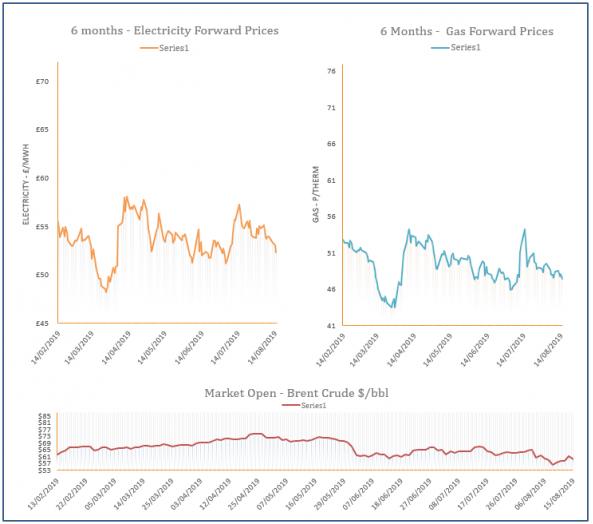 energy price graph - 15-08-2019