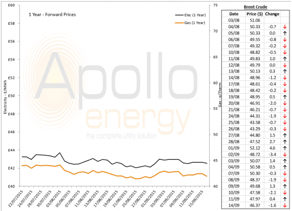 Energy Market Analysis - 15-09-2015