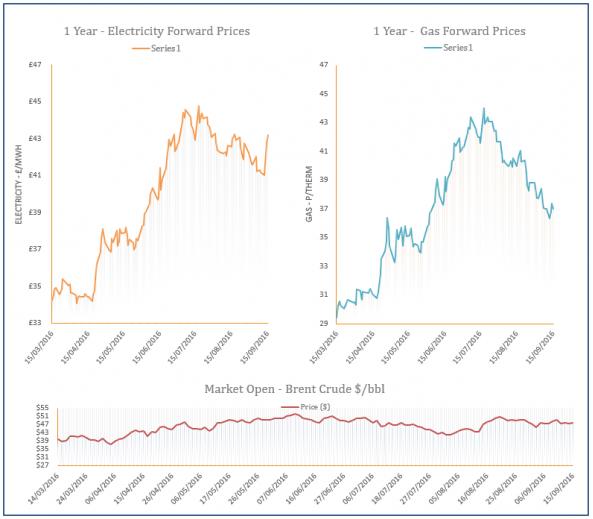energy price graph - 15-09-2016