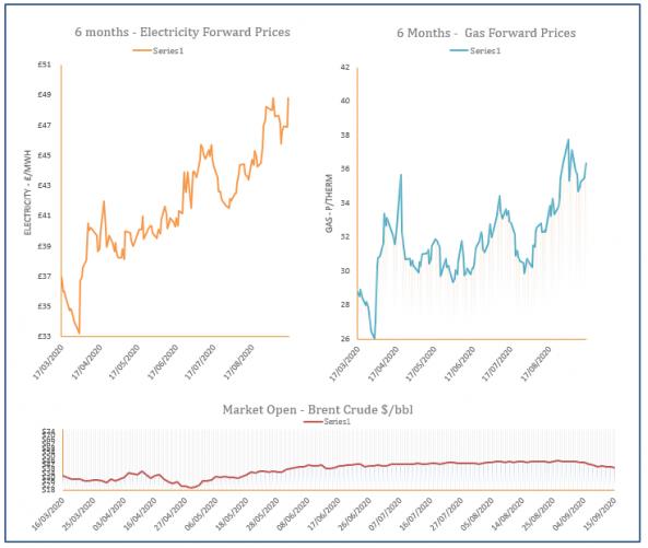 energy price graph - 15-09-2020