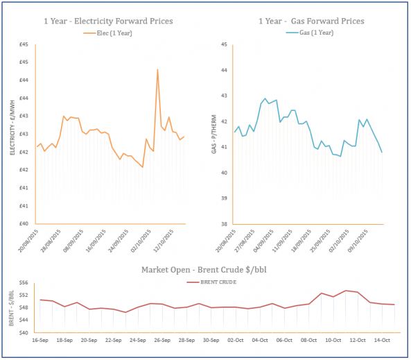 energy price graph - 15-10-2015