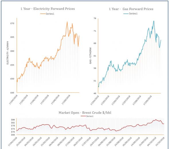 energy price graph - 15-10-2018