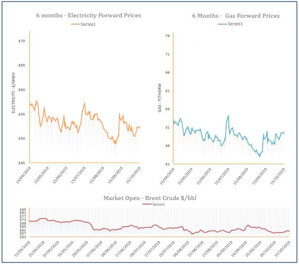 energy price graph - 15-10-2019