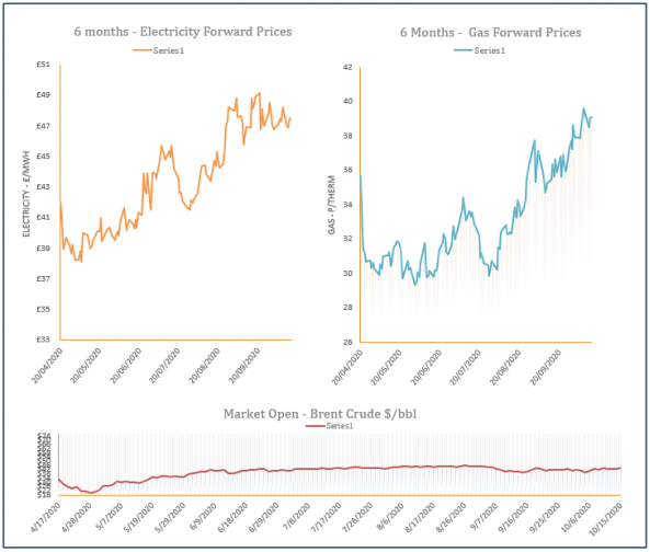 energy price graph - 15-10-2020
