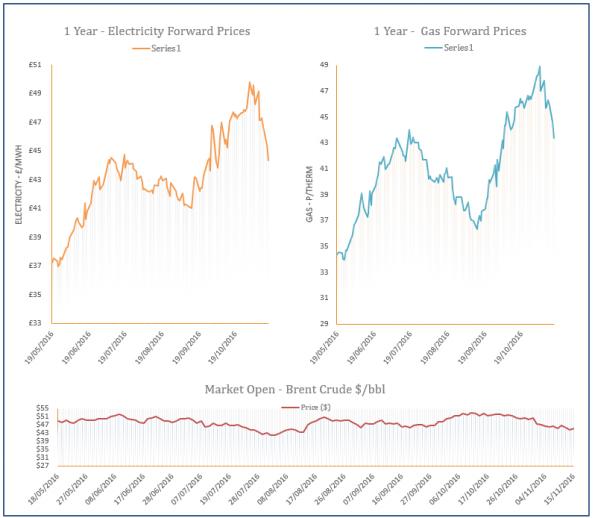 energy price graph - 15-11-2016