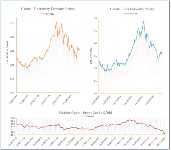 energy prices - 15-11-2018