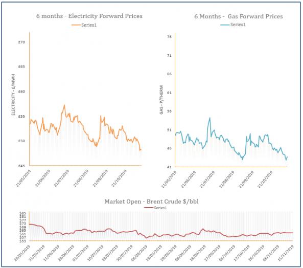 energy price graph - 15-11-2019
