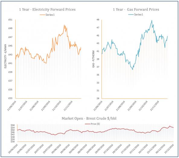 energy price graph - 15-12-2016