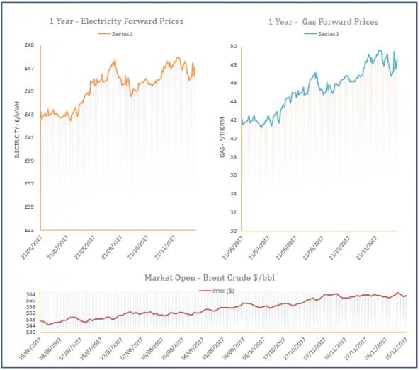 energy price graph - 15-12-2017