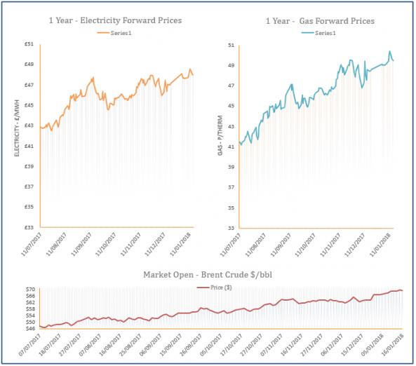 energy price graph - 16-01-2018