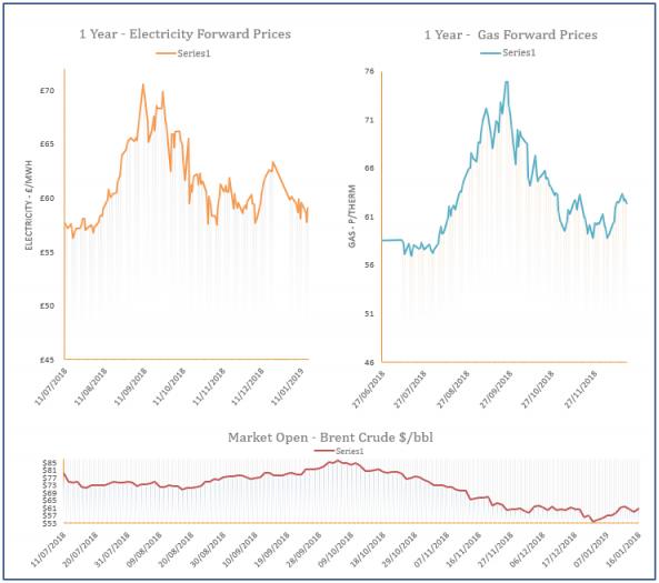 energy price graph - 16-01-2019