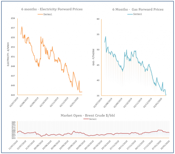 energy price graph - 16-01-2020